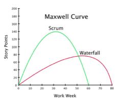 Maxwell Curve