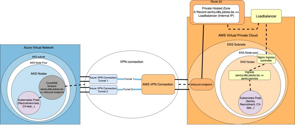 Azure Virtual Network